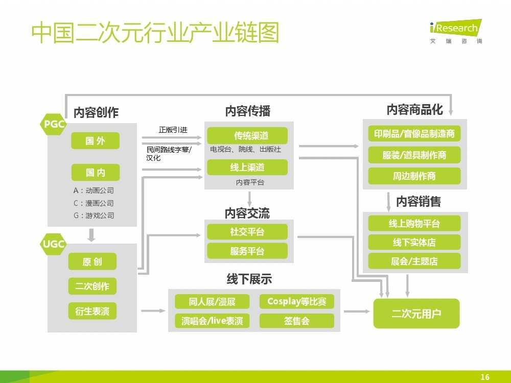 2015年中国二次元行业报告_000016