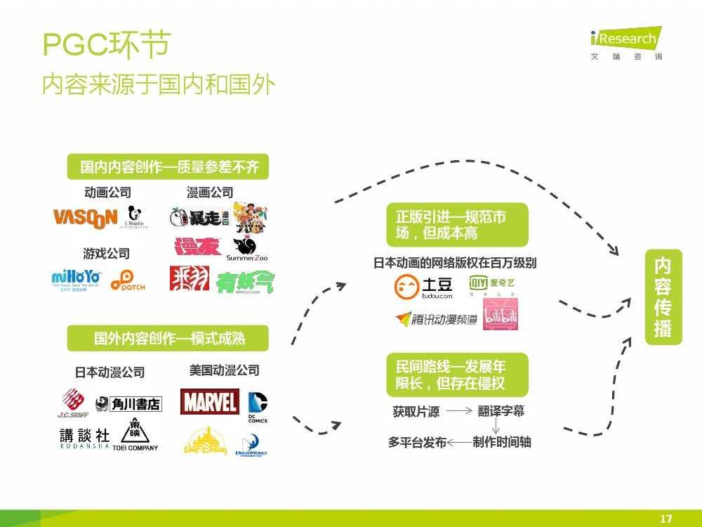 2015年中国二次元行业报告_000017