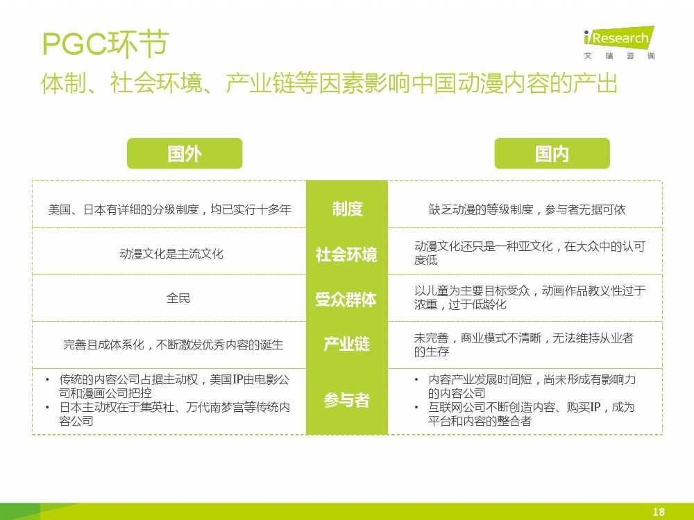 2015年中国二次元行业报告_000018