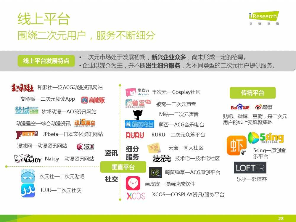 2015年中国二次元行业报告_000028