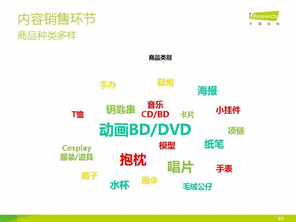 2015年中国二次元行业报告_000030