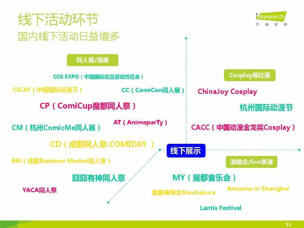 2015年中国二次元行业报告_000031