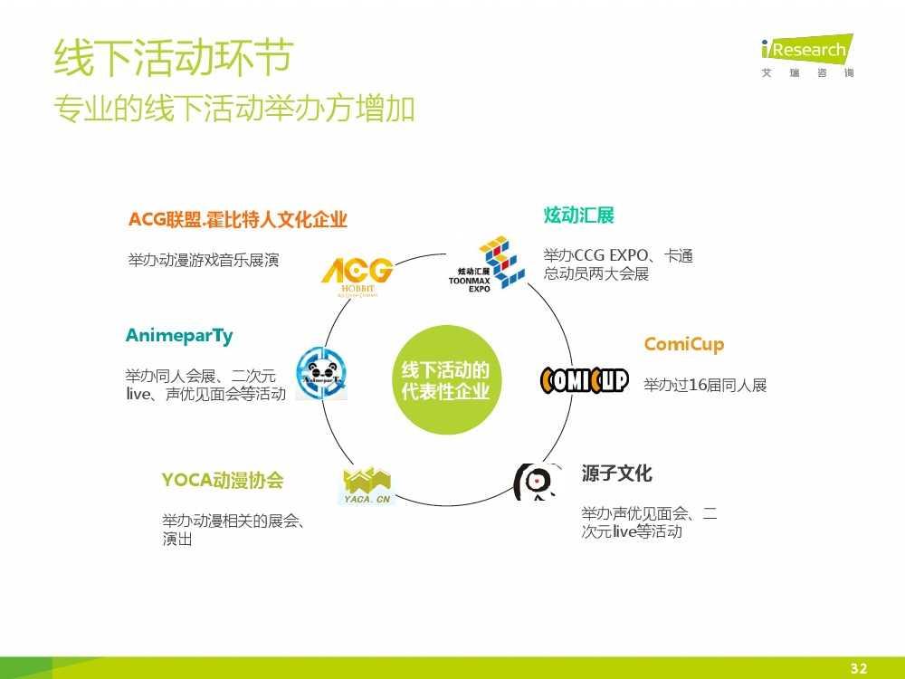 2015年中国二次元行业报告_000032