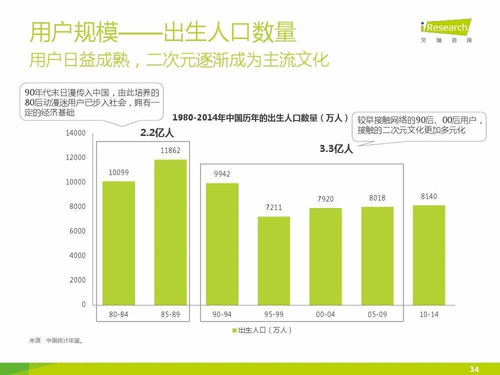 2015年中国二次元行业报告_000034