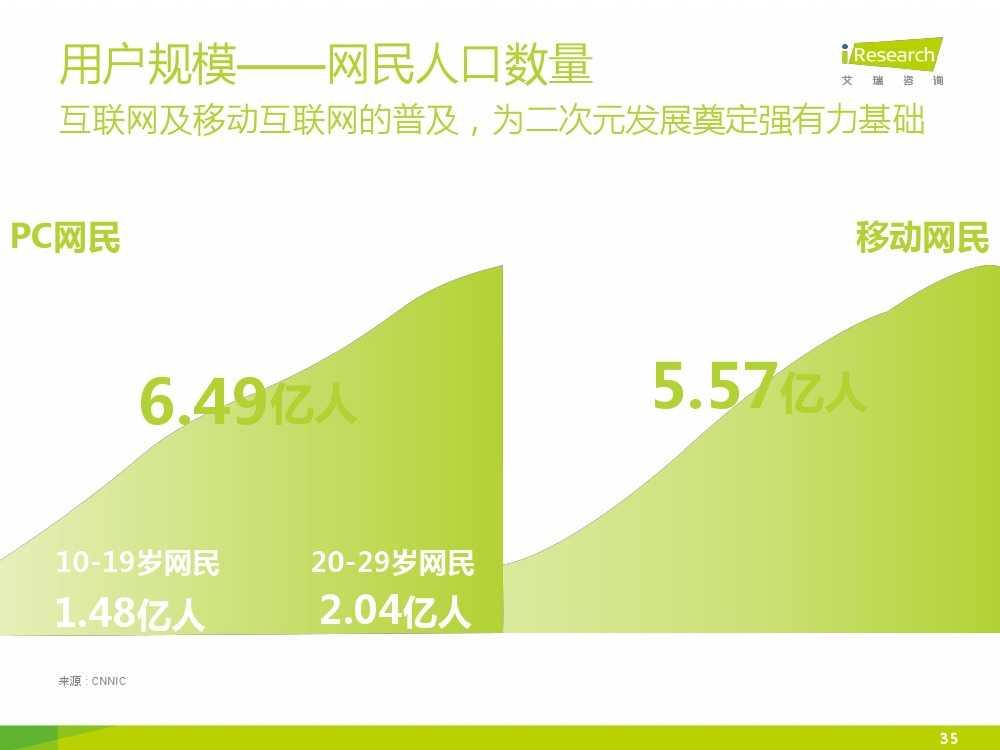 2015年中国二次元行业报告_000035