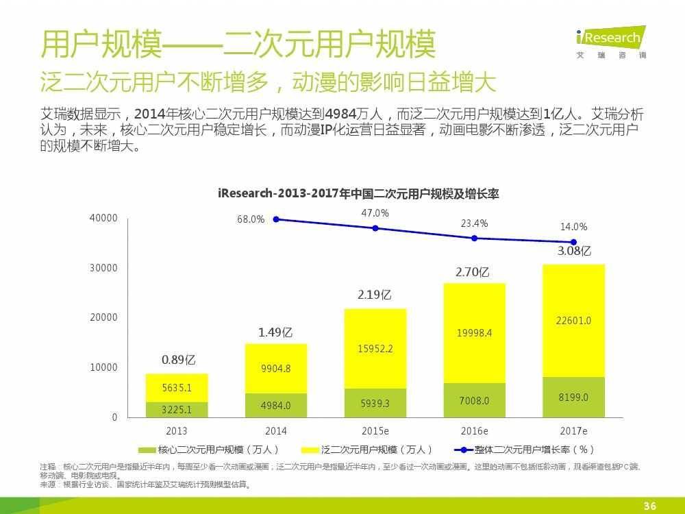 2015年中国二次元行业报告_000036