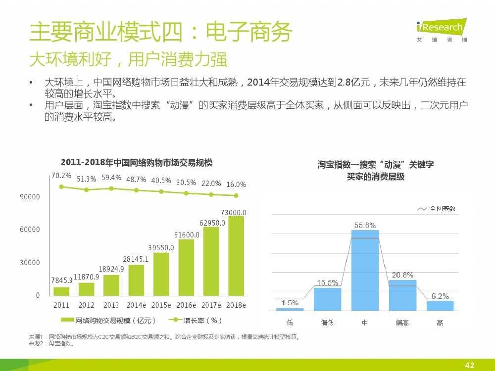 2015年中国二次元行业报告_000042