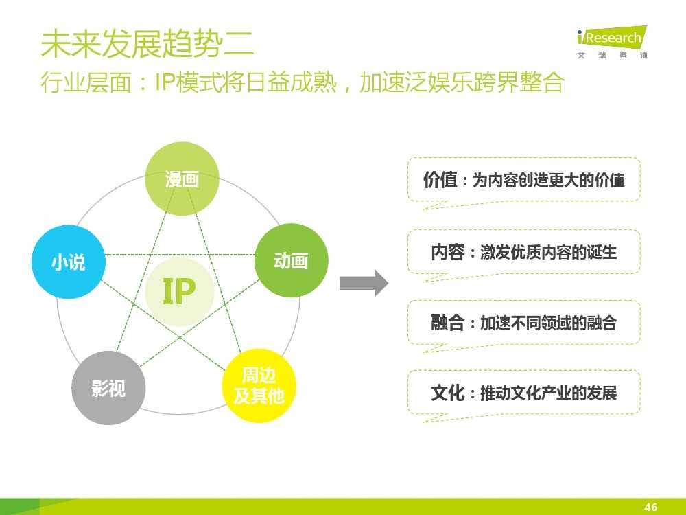 2015年中国二次元行业报告_000046