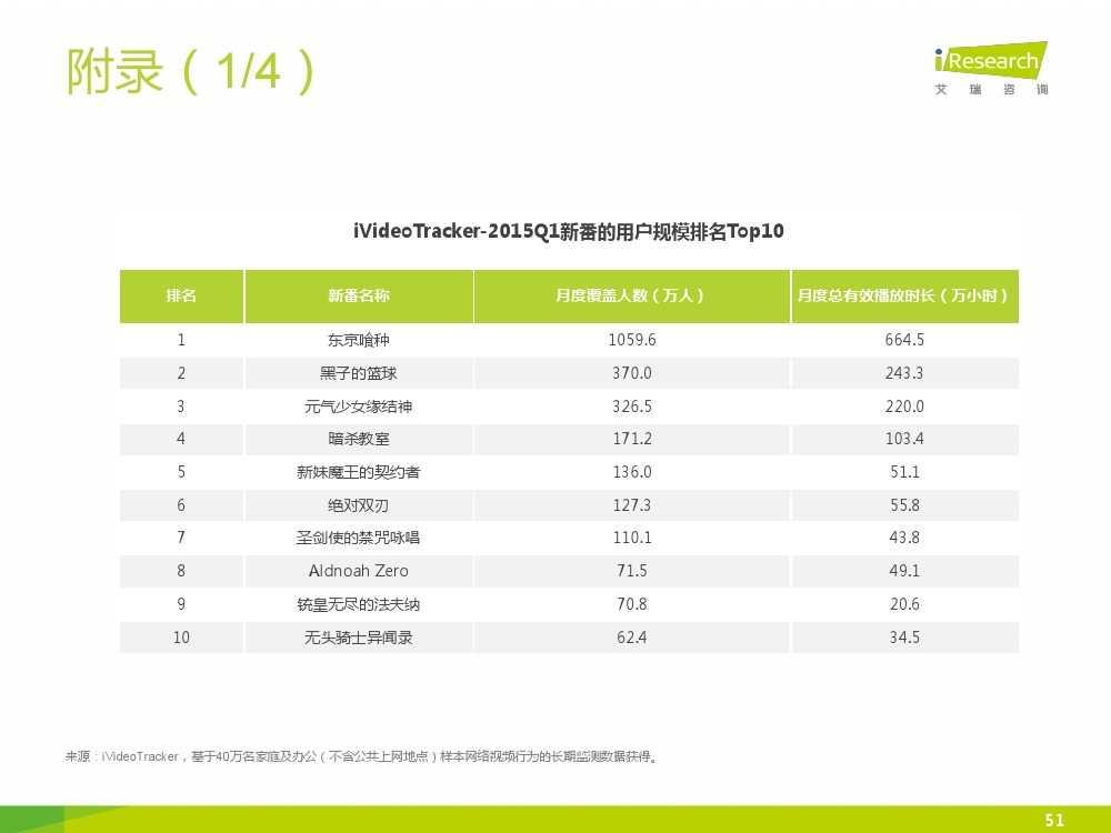 2015年中国二次元行业报告_000051