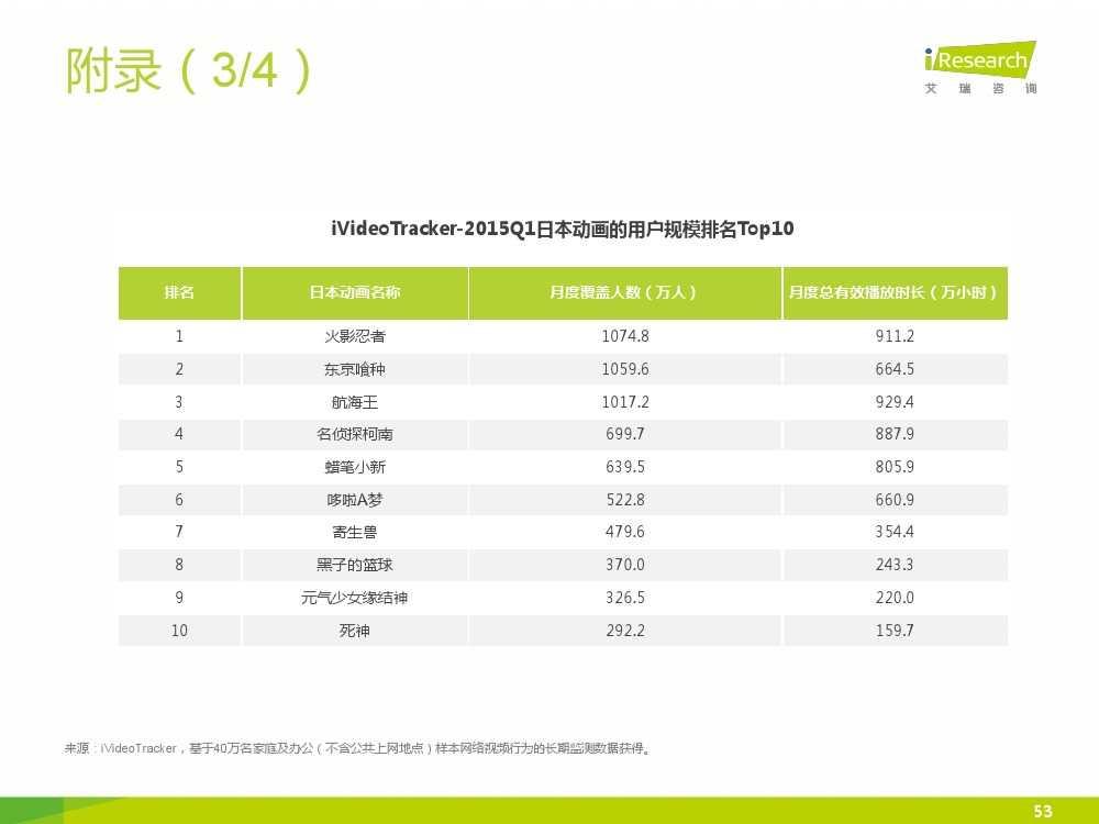 2015年中国二次元行业报告_000053
