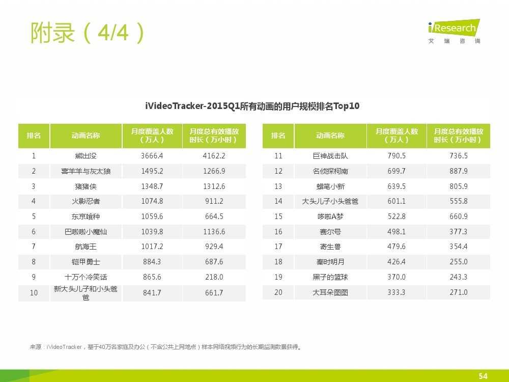 2015年中国二次元行业报告_000054