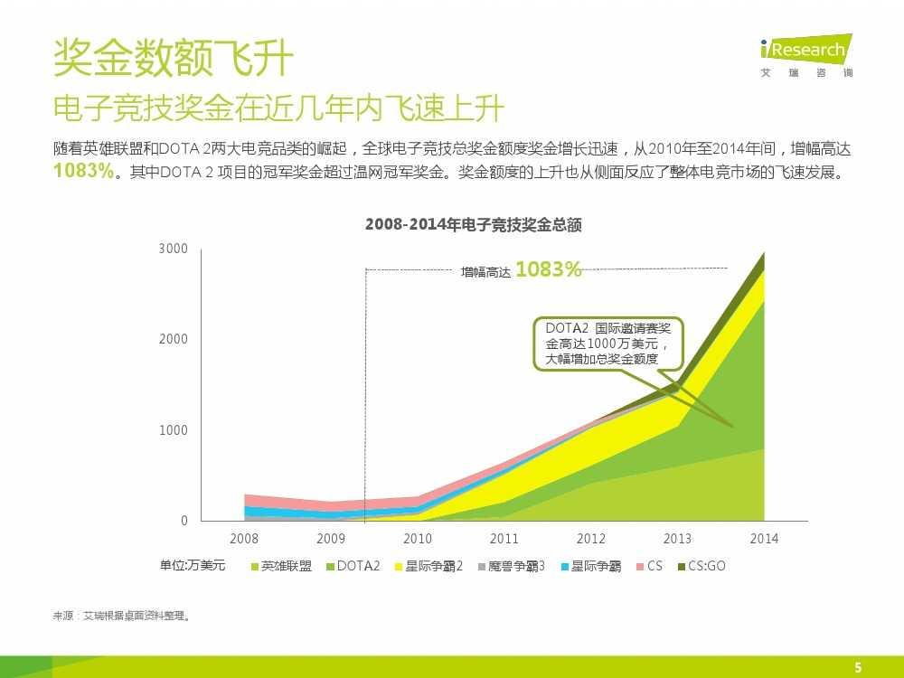 2015年中国电子竞技行业研究报告_000005