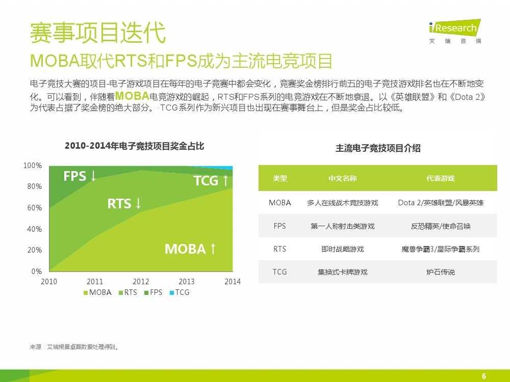 2015年中国电子竞技行业研究报告_000006