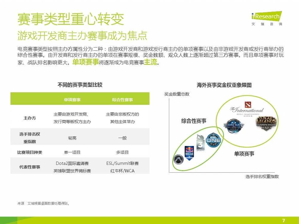 2015年中国电子竞技行业研究报告_000007