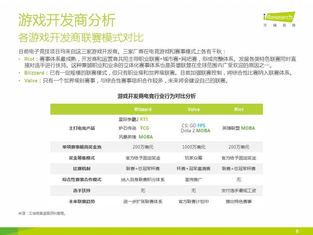 2015年中国电子竞技行业研究报告_000009