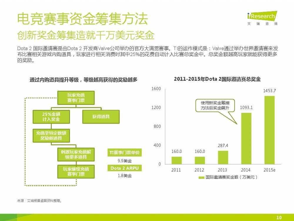 2015年中国电子竞技行业研究报告_000010