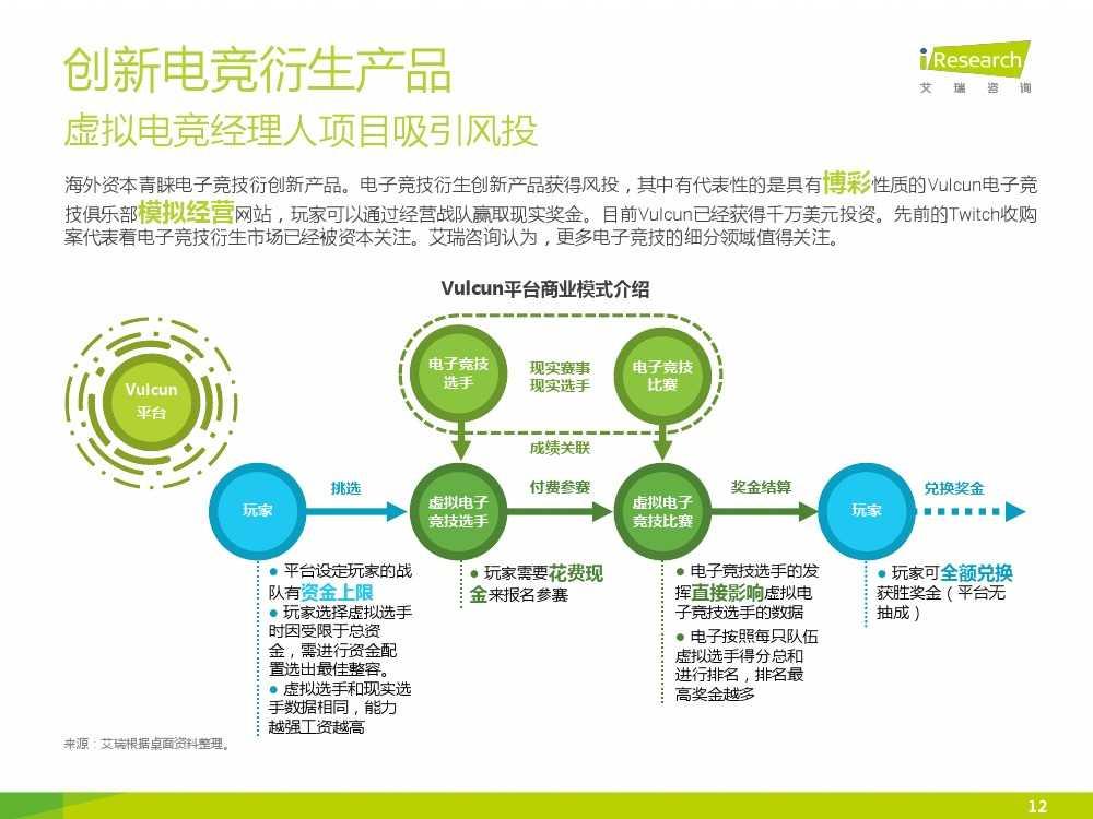 2015年中国电子竞技行业研究报告_000012