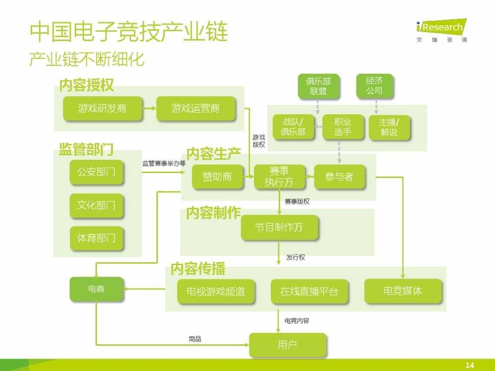 2015年中国电子竞技行业研究报告_000014