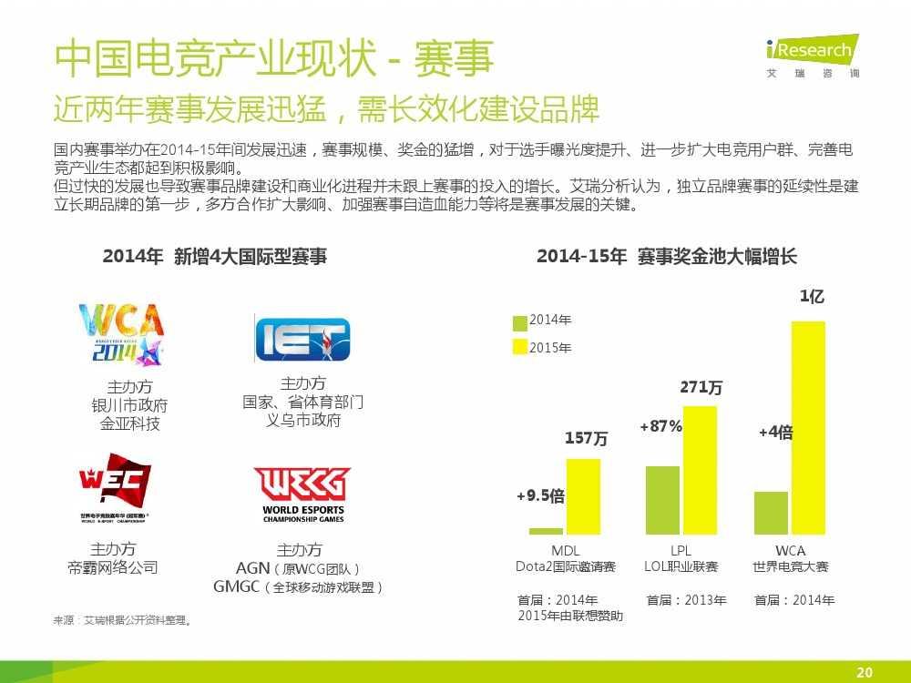 2015年中国电子竞技行业研究报告_000020