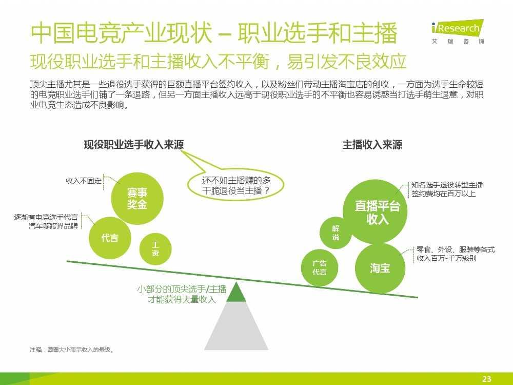 2015年中国电子竞技行业研究报告_000023