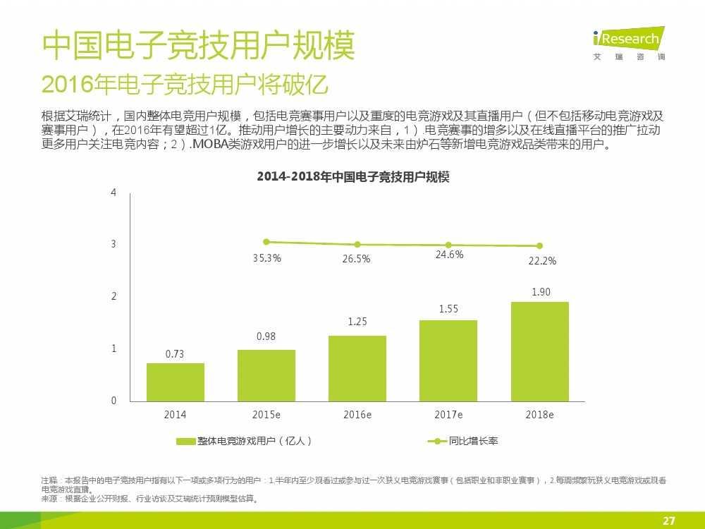 2015年中国电子竞技行业研究报告_000027
