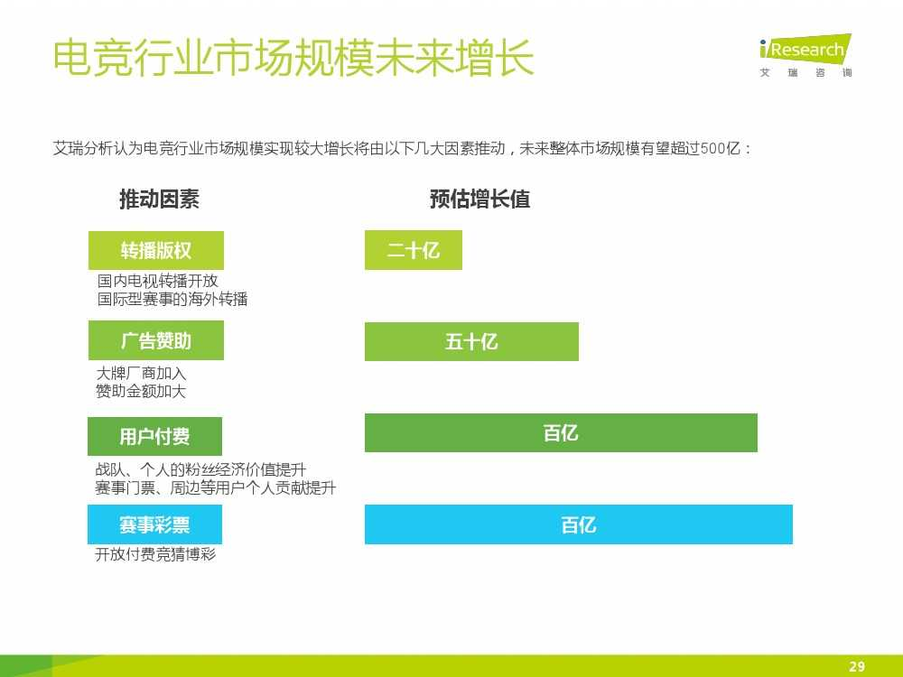2015年中国电子竞技行业研究报告_000029