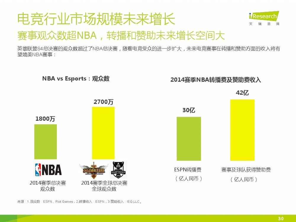 2015年中国电子竞技行业研究报告_000030