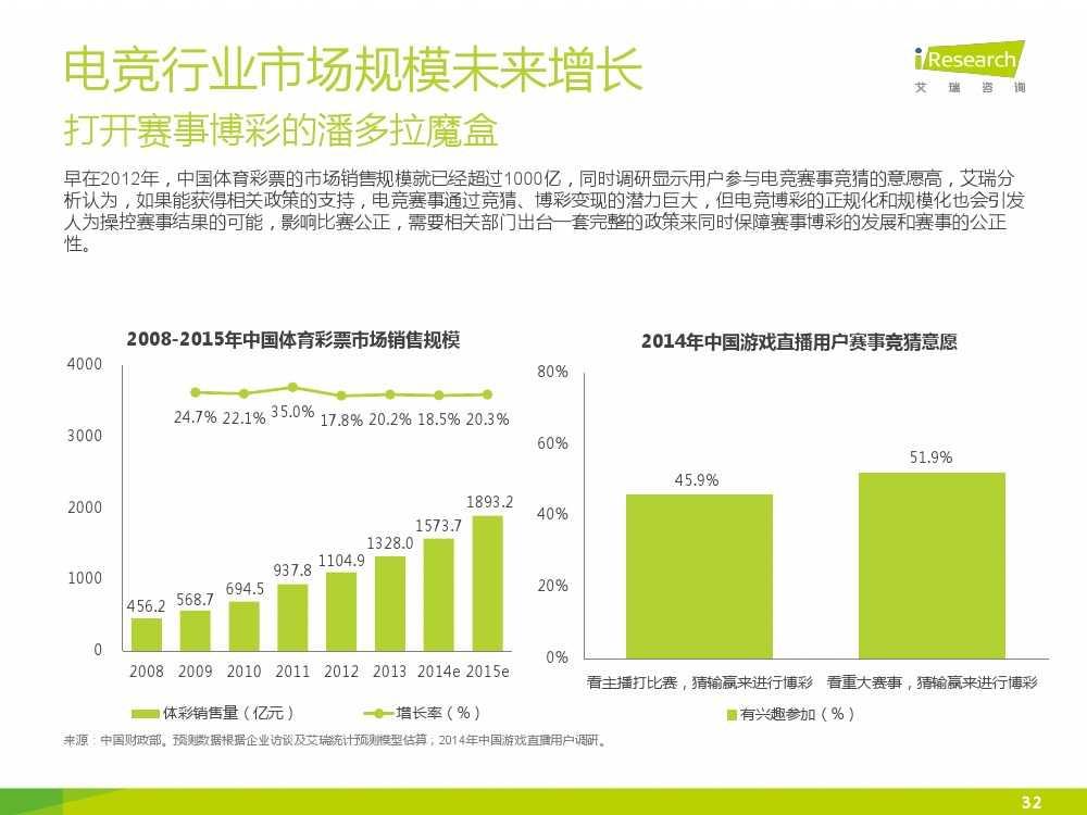 2015年中国电子竞技行业研究报告_000032