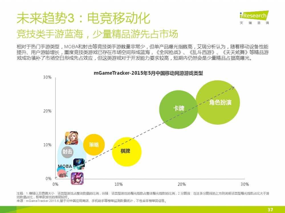 2015年中国电子竞技行业研究报告_000037
