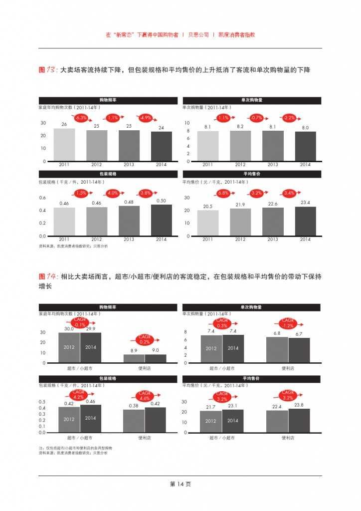2015年中国购物者报告_000016