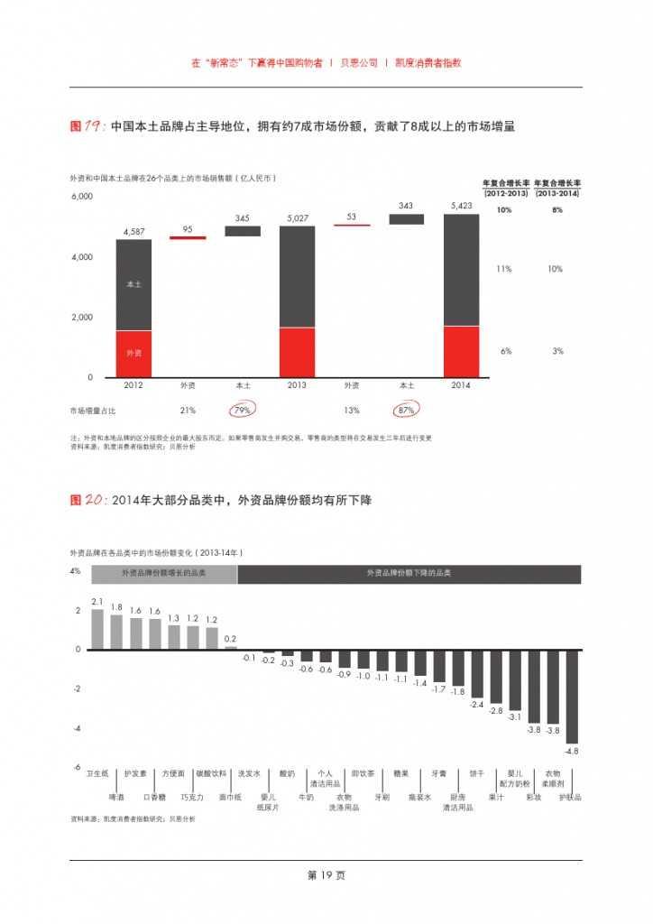 2015年中国购物者报告_000021