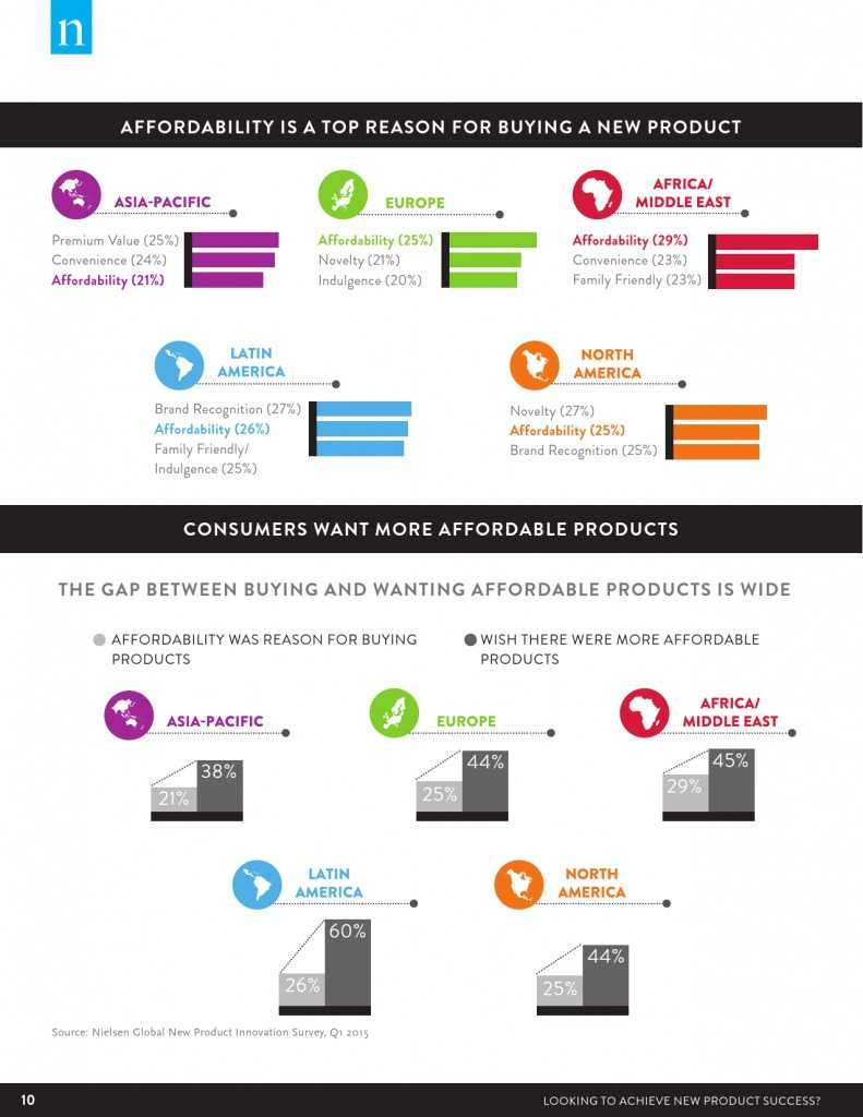 Nielsen:2015年消费商品创新调查报告(附报告)_000010