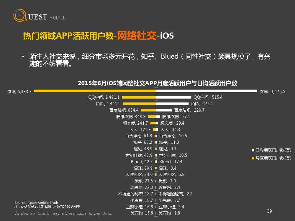 QuestMobile:2015上半年App盘点_000039