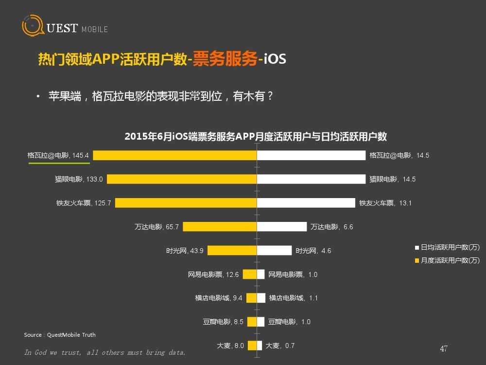QuestMobile:2015上半年App盘点_000047