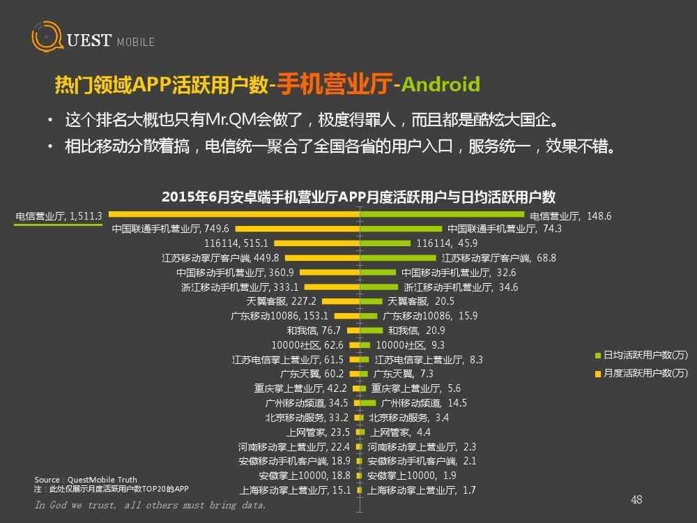 QuestMobile:2015上半年App盘点_000048