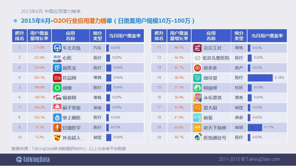 TalkingData-2015年6月中国应用潜力榜单 (1)_000005