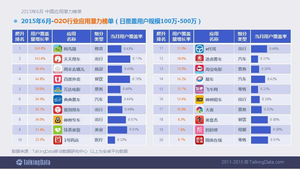 TalkingData-2015年6月中国应用潜力榜单 (1)_000007