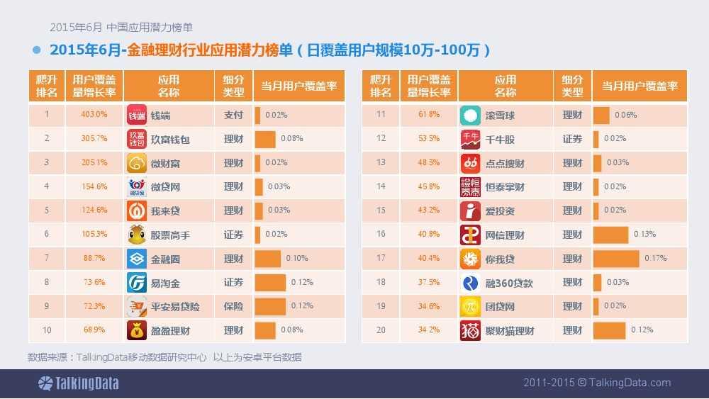 TalkingData-2015年6月中国应用潜力榜单 (1)_000010