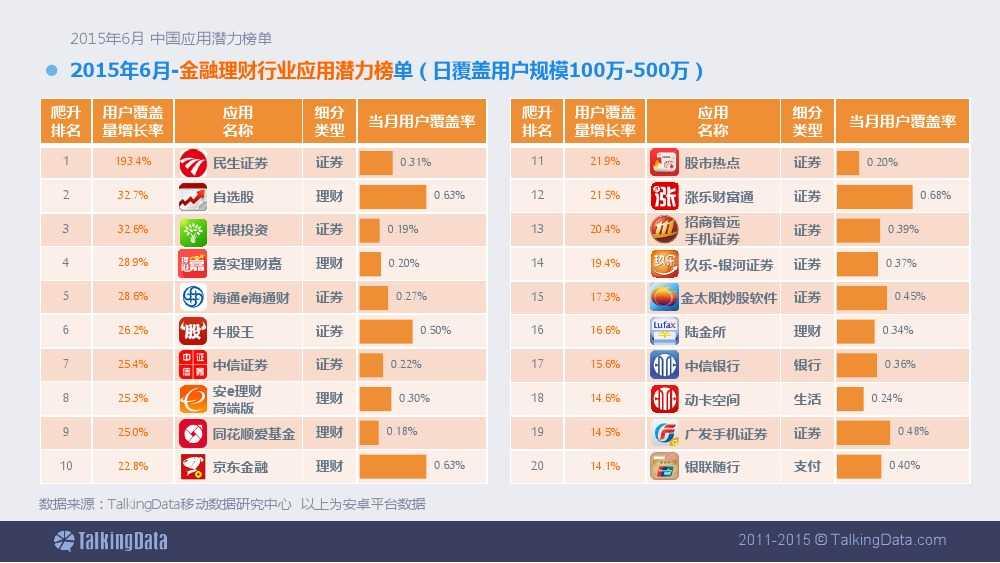 TalkingData-2015年6月中国应用潜力榜单 (1)_000012