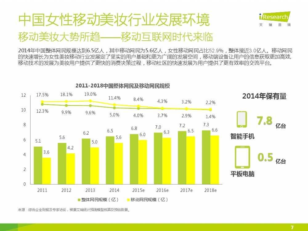 iResearch-2015年中国女性移动美妆行业发展报告_000007