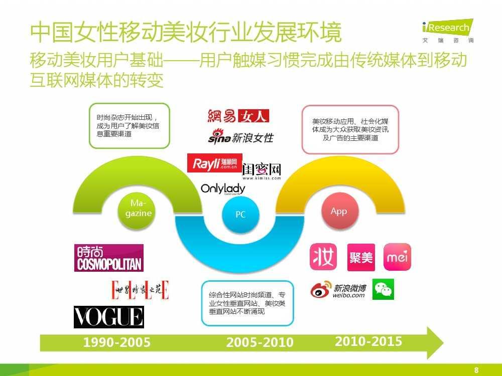 iResearch-2015年中国女性移动美妆行业发展报告_000008
