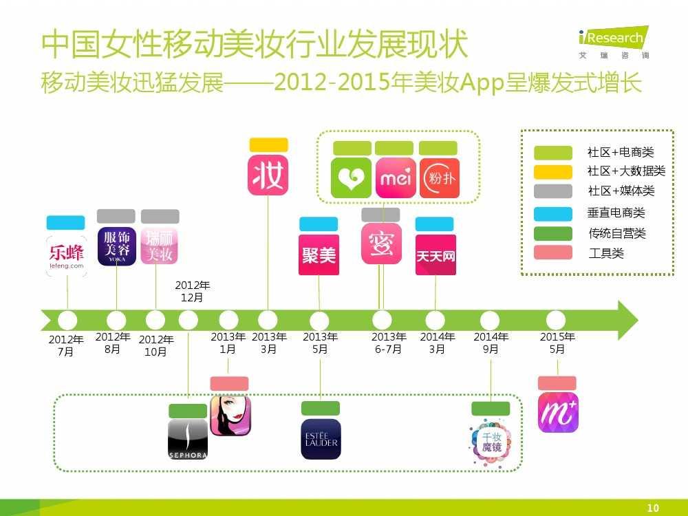 iResearch-2015年中国女性移动美妆行业发展报告_000010