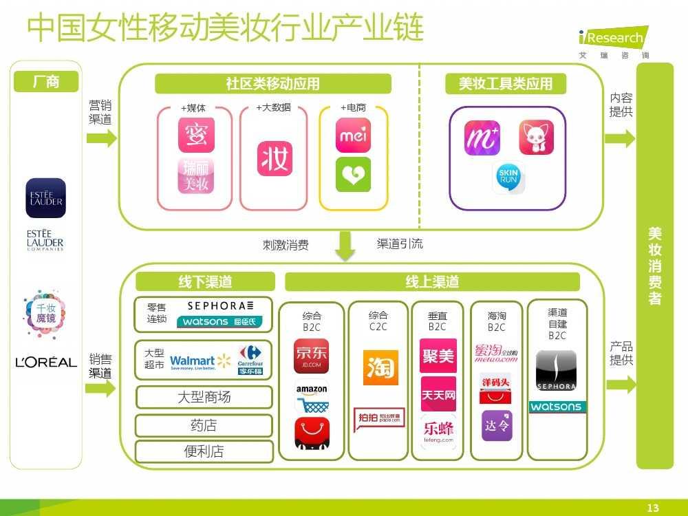 iResearch-2015年中国女性移动美妆行业发展报告_000013