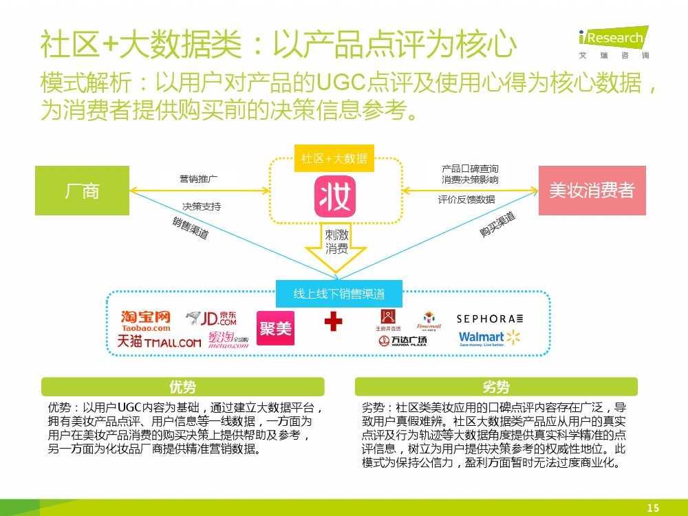 iResearch-2015年中国女性移动美妆行业发展报告_000015