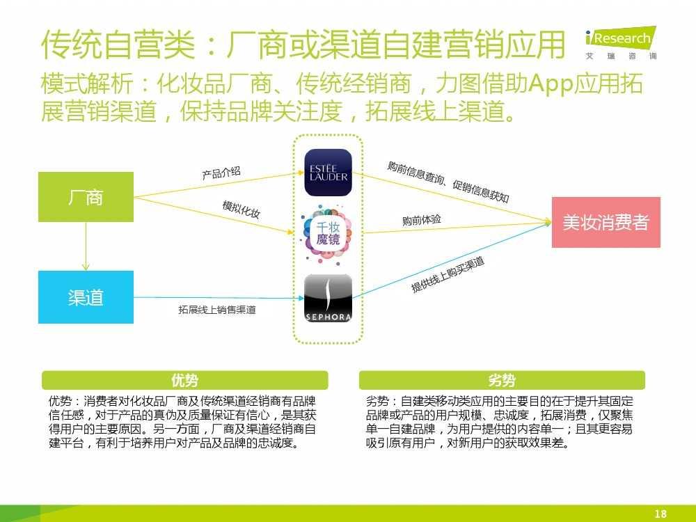 iResearch-2015年中国女性移动美妆行业发展报告_000018