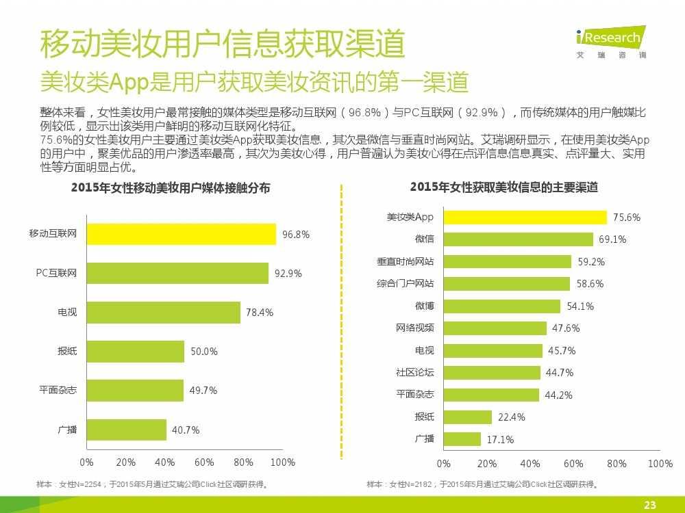iResearch-2015年中国女性移动美妆行业发展报告_000023