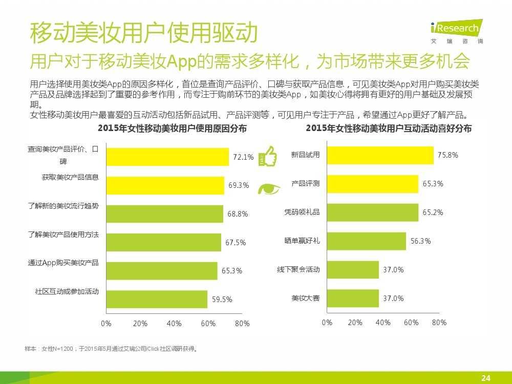 iResearch-2015年中国女性移动美妆行业发展报告_000024