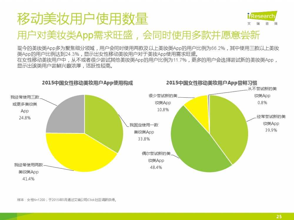 iResearch-2015年中国女性移动美妆行业发展报告_000025