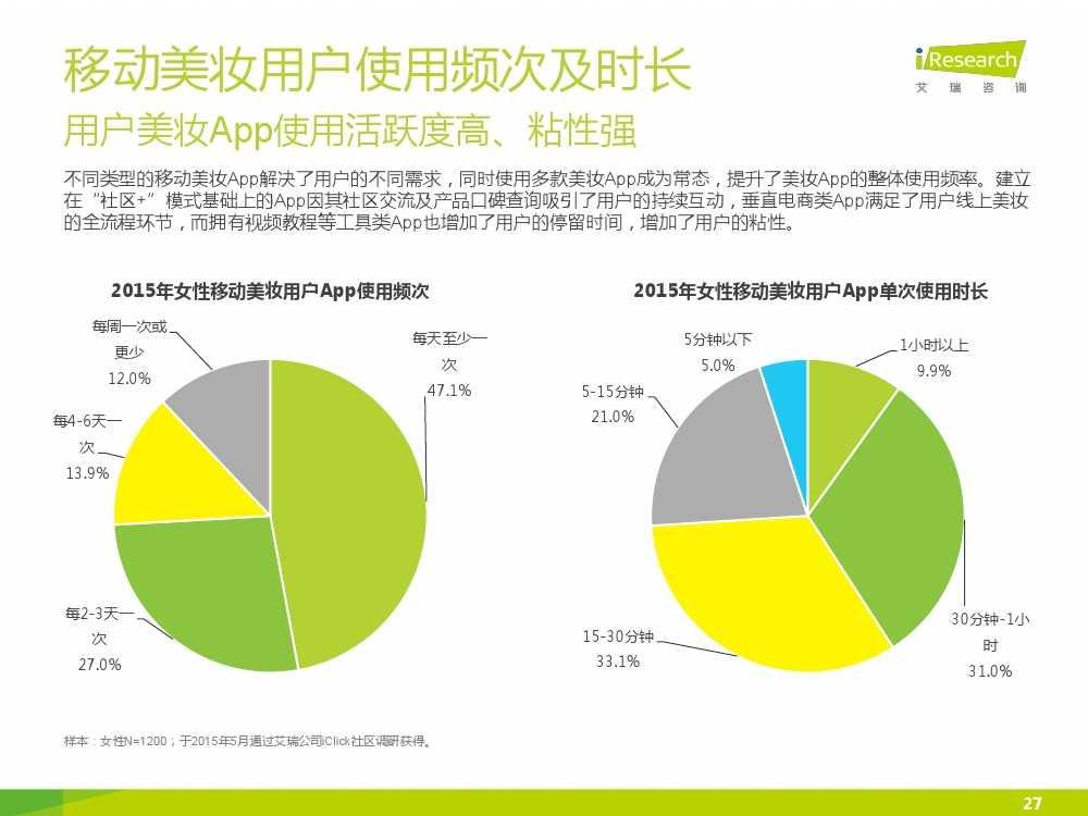 iResearch-2015年中国女性移动美妆行业发展报告_000027