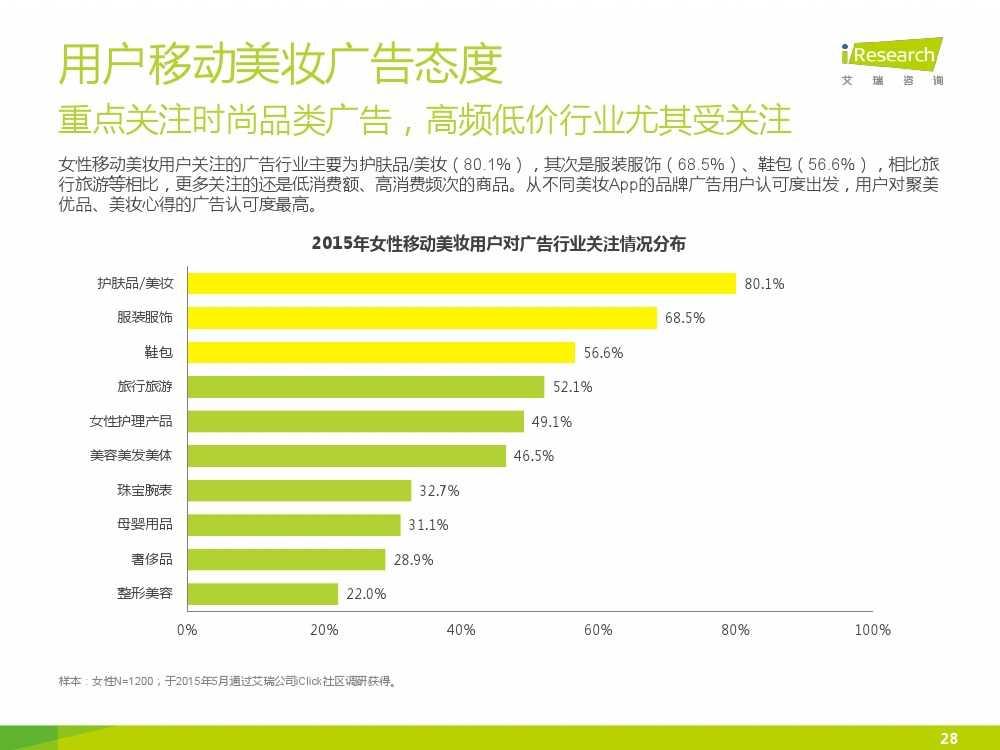 iResearch-2015年中国女性移动美妆行业发展报告_000028